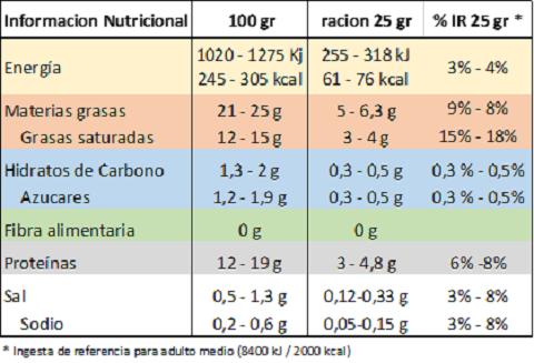Burrata. Información nutricionall