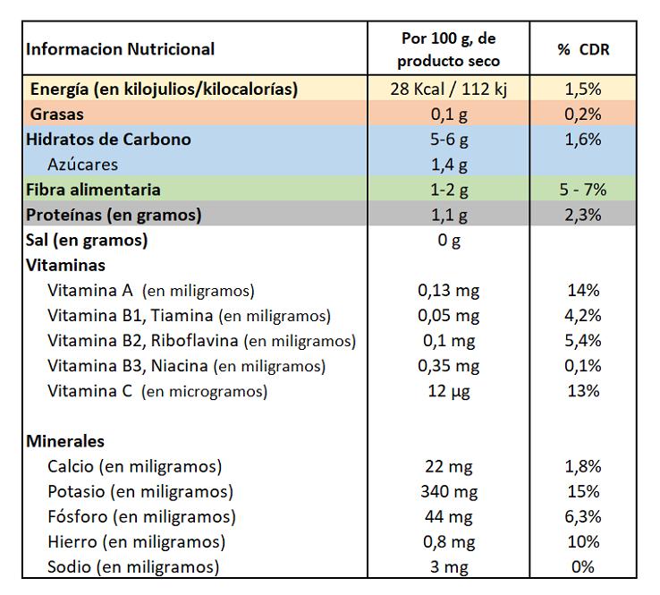 Calabaza información nutricional