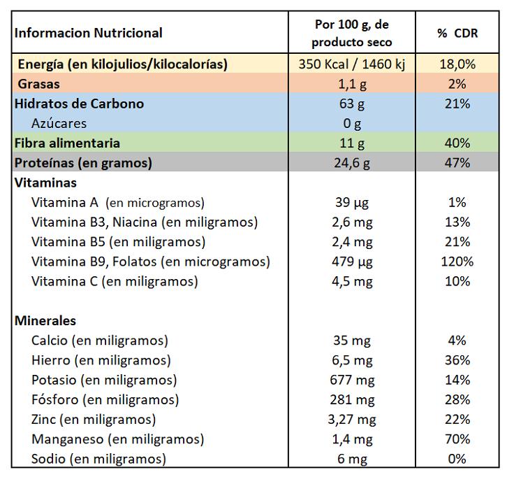 Información Nutricional Lentejas