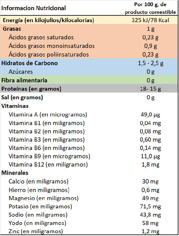 Zamburiñas, información nutricional.